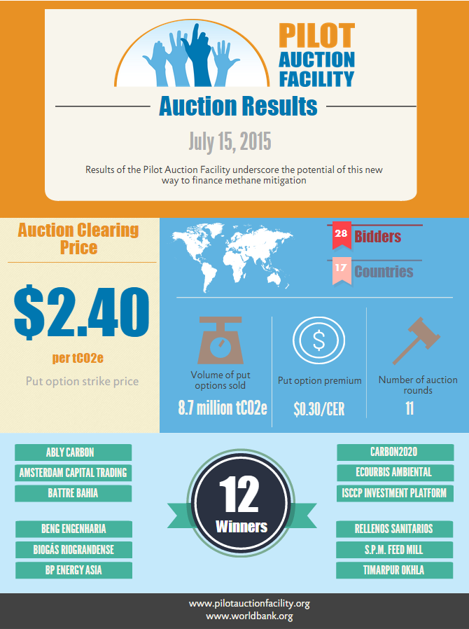 Pilot Auction Facility Auction Results